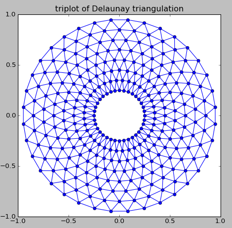 Image shows the graph of a circular network comprised of several different layers all connected via triangular vertices