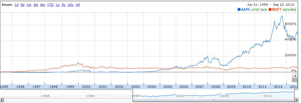 Image shows Microsoft dominated market 1995-2005 and an Apple dominated Market 2005-2012.