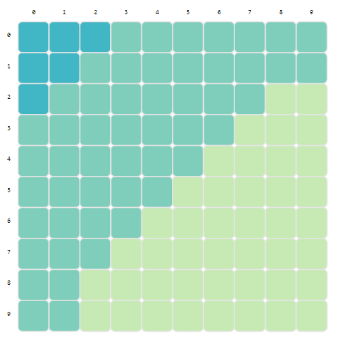 Natural distribution of the trailing digit of a two-digit number in histogram chart.