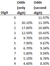 Natural distribution of the trailing digit of a two-digit number in a table.