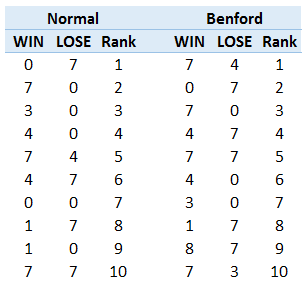 Top 10 picks before and after Benford normalization.