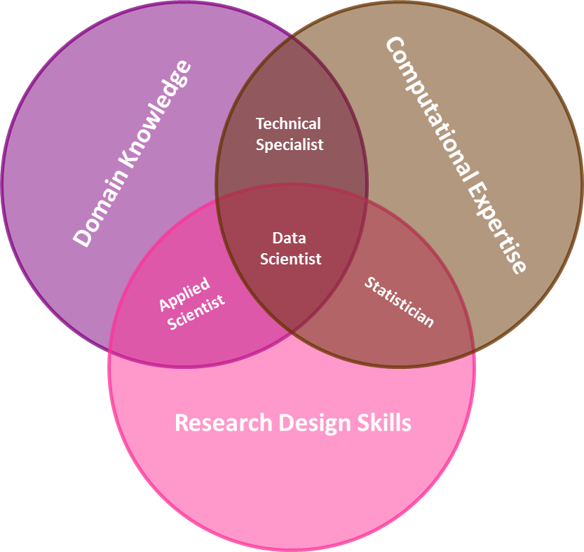 Data science is a combination of three approaches: research, domain, and computation