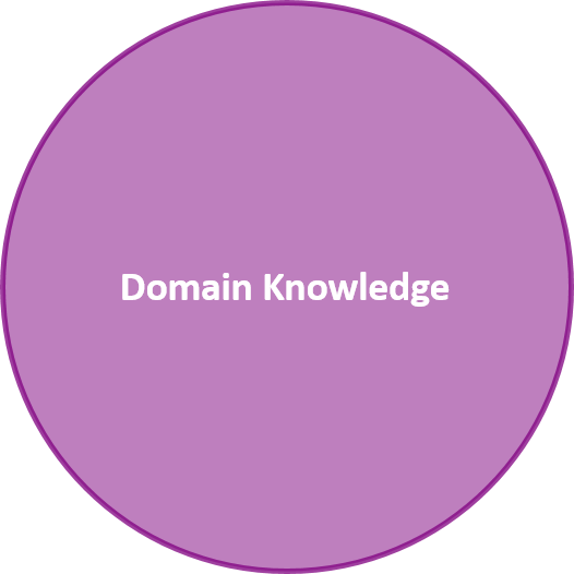 Domain approach