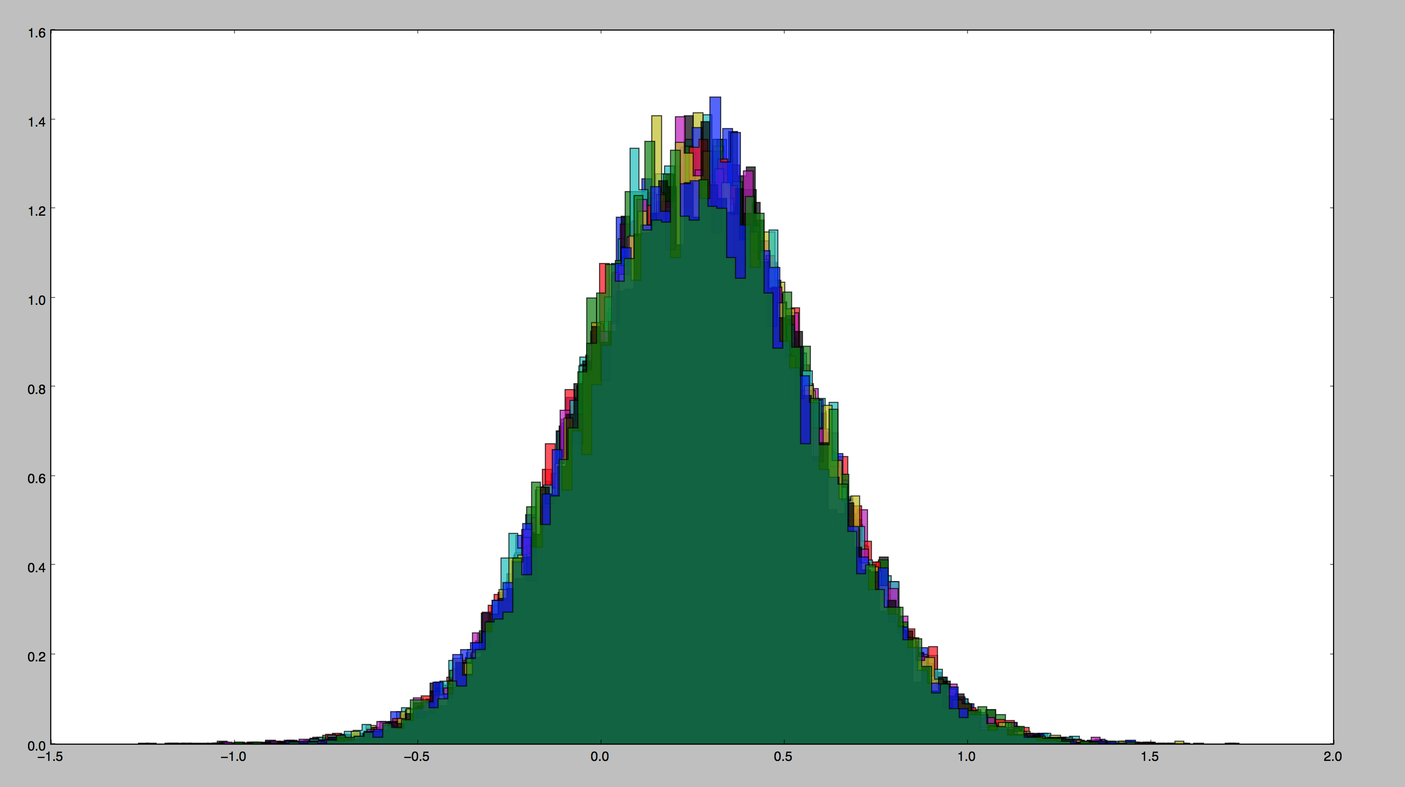The outcome of a averaging many smaller simulations clearly surrounds a central point.