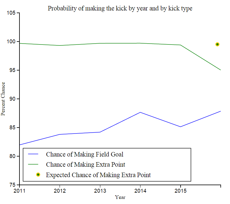 This chart shows the probability of an NFL completing a field goal alongside the probability of completing a PAT from 2010 through 2015. It also shows the expected 99.5% PAT completion rate. (Scaled 75-100)