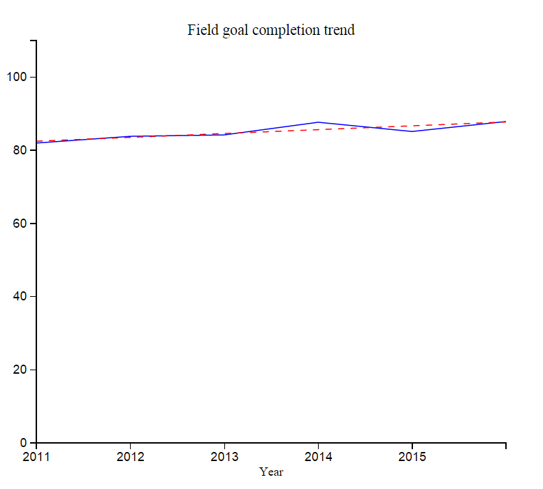 This chart shows the probability of an NFL completing a field goal from 2010 through 2015. (Scaled 0-100)