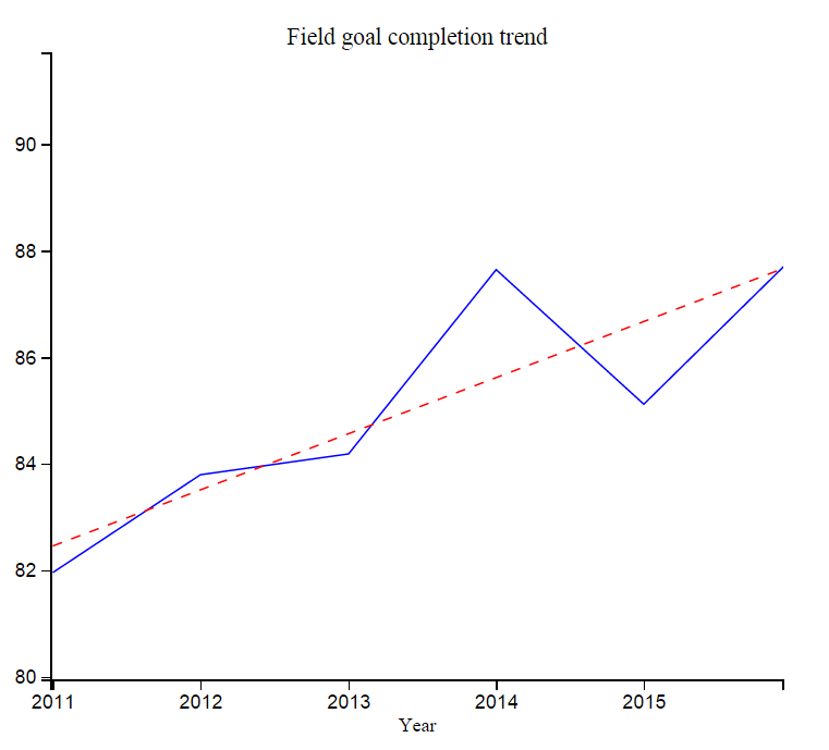 This chart shows the probability of an NFL completing a field goal from 2010 through 2015. (Scaled 75-100)