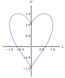 When graphed against a Cartesian plot, this equation shows as a heart centered around the origin.